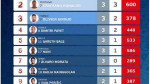 Euro 2016 - statystyki. Bramki, faule i asysty, czyli Mistrzostwa Europy w liczbach